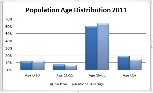 Population Age Distribution 2011